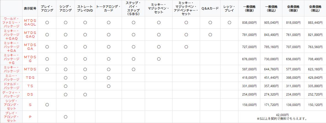 DWEディズニー英語の正規値段表