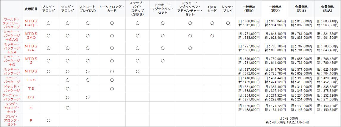 DWE(ディズニー英語システム)のリニューアル後の正規値段表