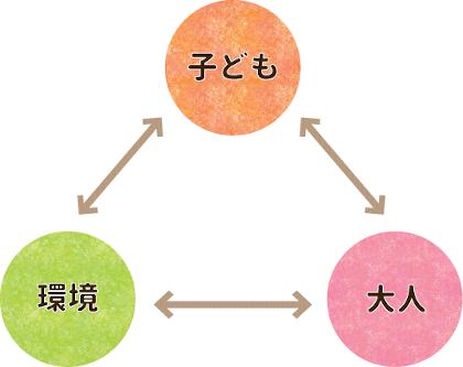 モンテッソーリ教育での親と子の関係性